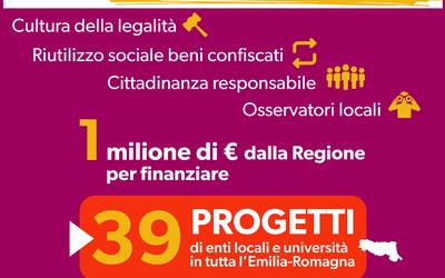 Una nuova cultura della legalità. La Regione stanzia 1 milione di euro per 39 progetti di enti locali e università